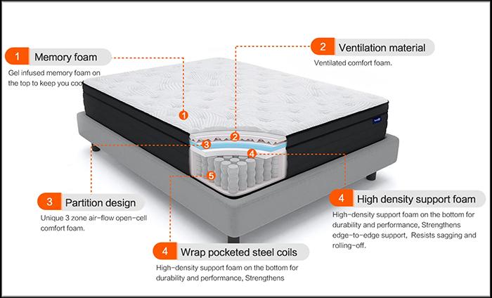 best hybrid mattress in a box